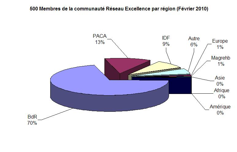 Membres RE par région